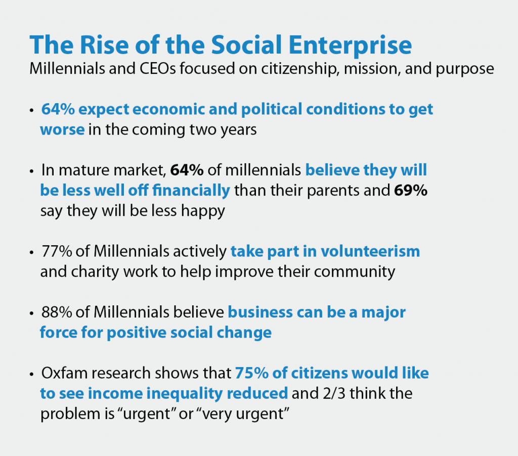 rise of social enterprise